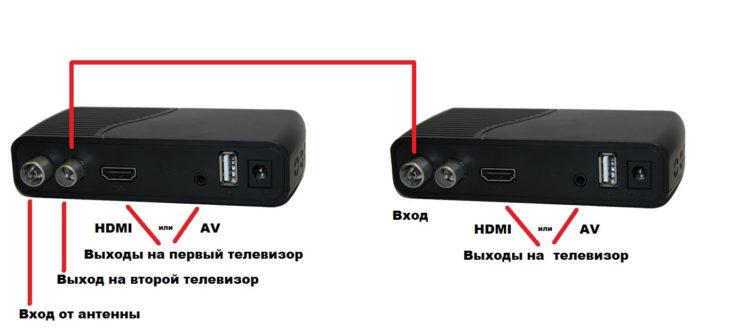 Как подключить несколько телевизоров к одной эфирной антенне