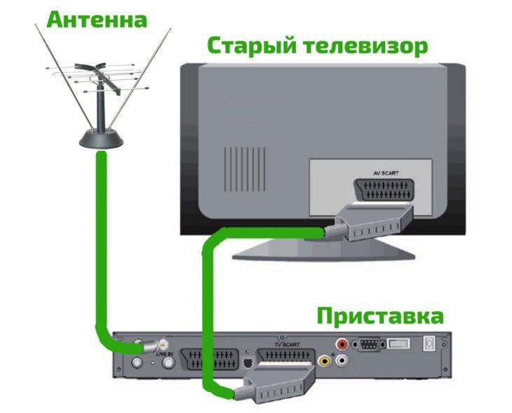 Как подключить старый телевизор к приставке цифрового телевидения