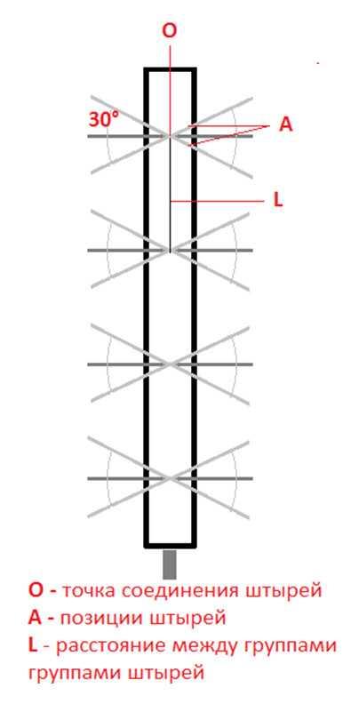 Как сделать антенну для цифрового телевидения DVB-T2 своими руками