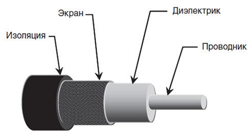 Как подключить антенный кабель к штекеру: разделка провода и соединение с переходником