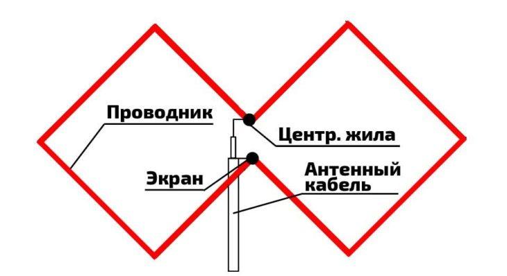 Как правильно рассчитать и сделать антенну Харченко для цифрового телевидения