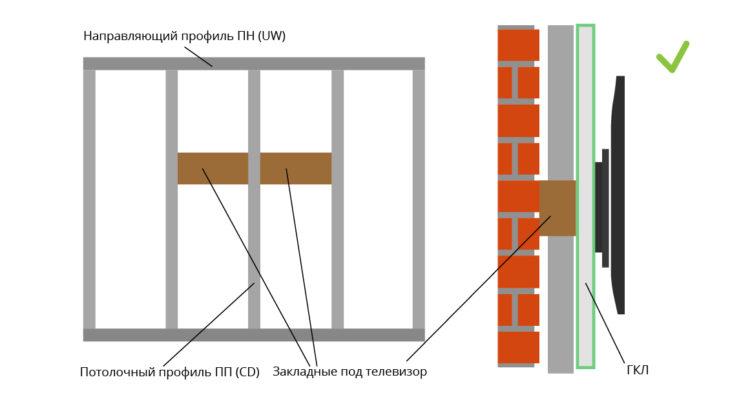 Как повесить телевизор на стену из гипсокартона: делаем максимально надежное закрепление техники